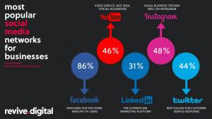 facebook is the top platform